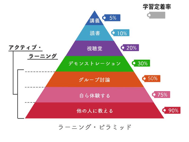 平均学習定着率が向上する「ラーニングピラミッド」とは?